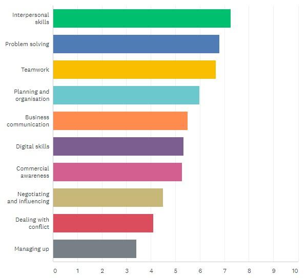 Graduate Skills Poll Results